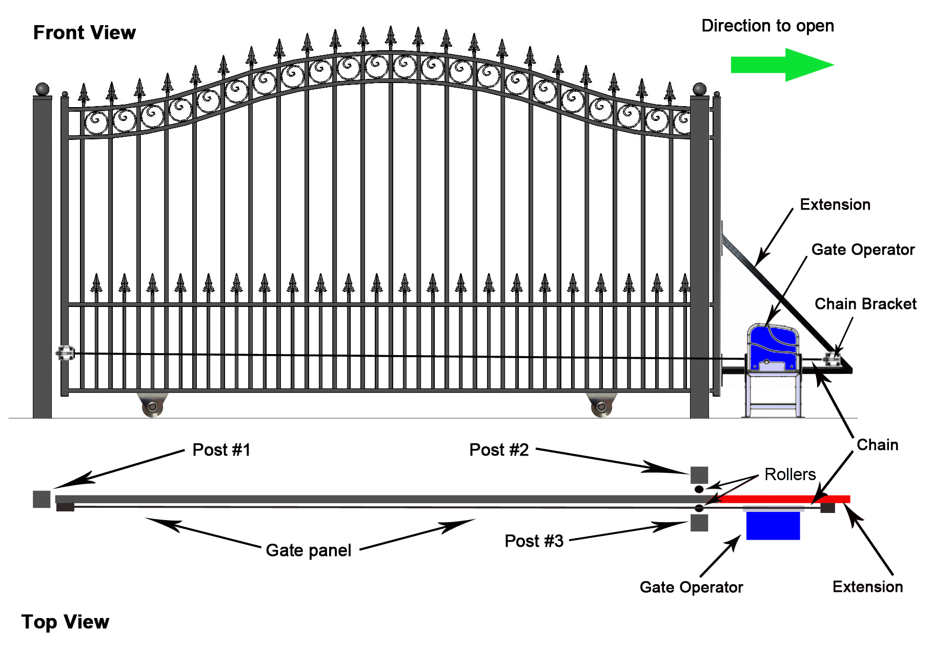 Selecting The Right Automatic Gate Opener For You