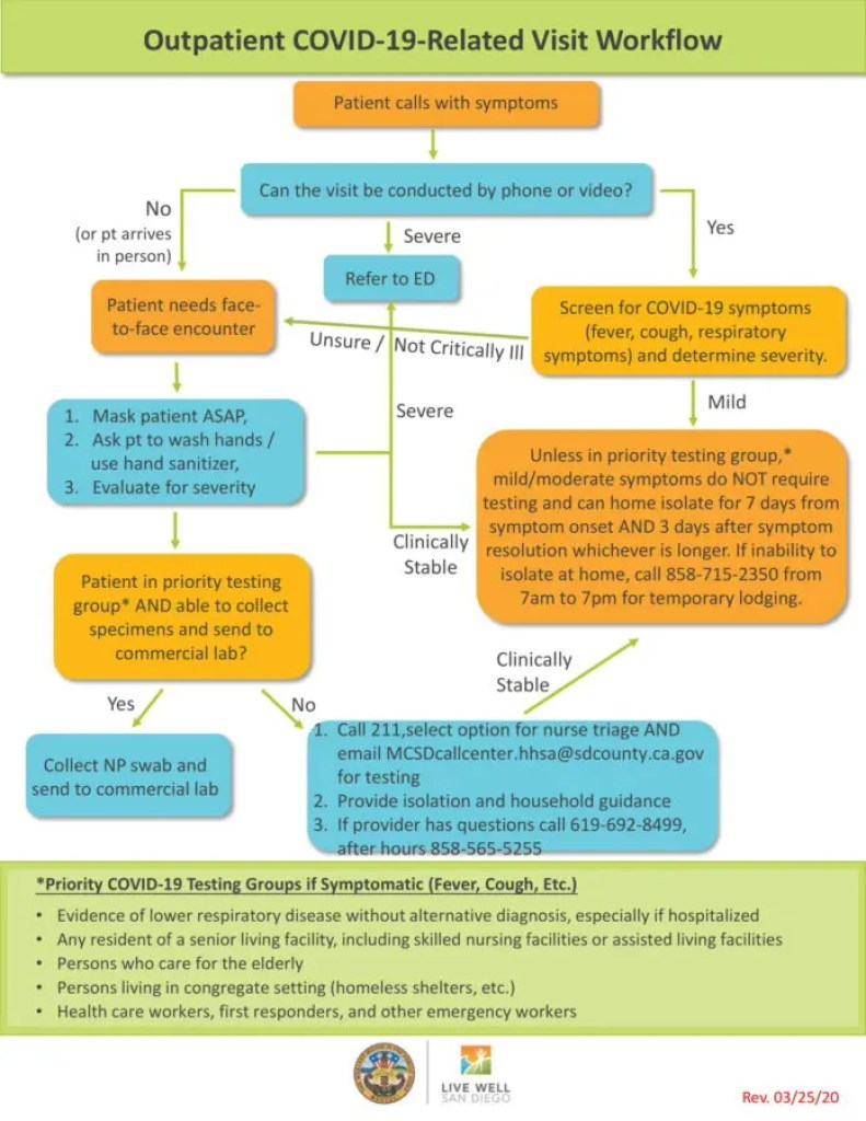 How coronavirus patients will move through the healthcare system flowchart