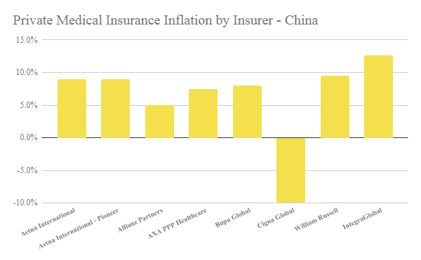 a graph showing the ipmi inflation rate by insurance locally to help understand insurance inflation in china