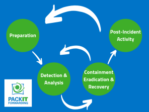 Visual depiction of the steps in the Incident Response Life Cycle as defined by NIST SP800.61r2