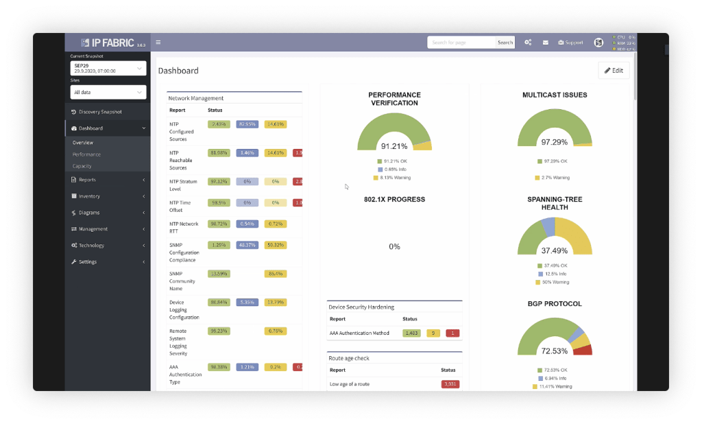 A dashboard showing various metrics captured in IP Fabric