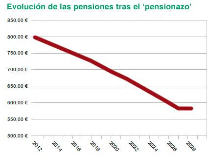 Cuánto dinero te van a quitar con el Acuerdo sobre Pensiones (1/2)