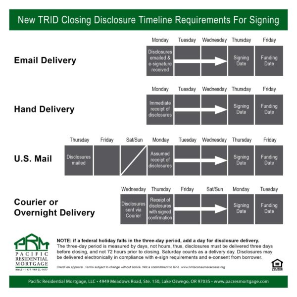 House Timeline Closing
