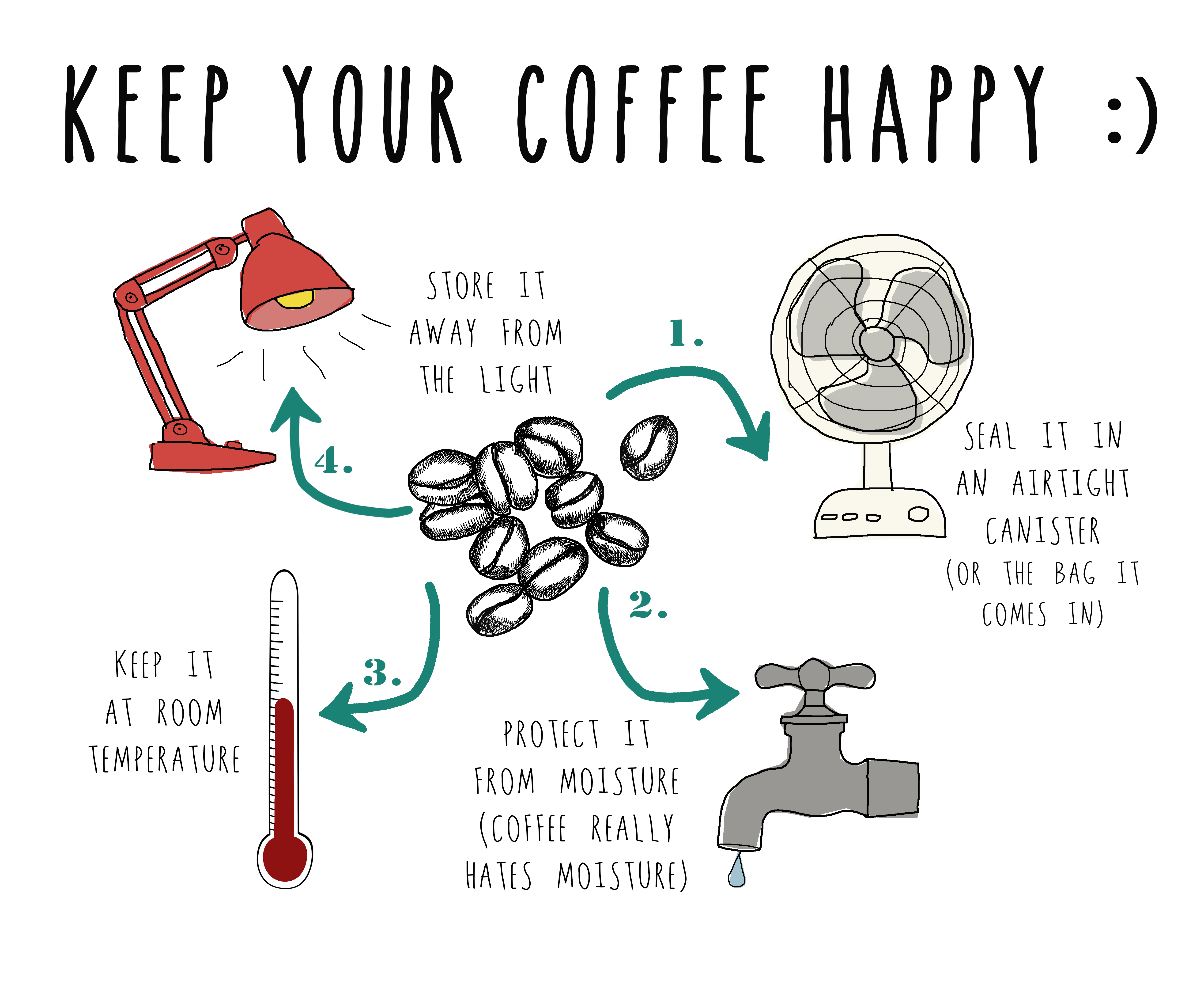 Should You Store Coffee In The Fridge The Perc