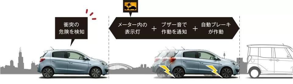 低車速域衝突被害軽減ブレーキシステム [ FCM - City ]