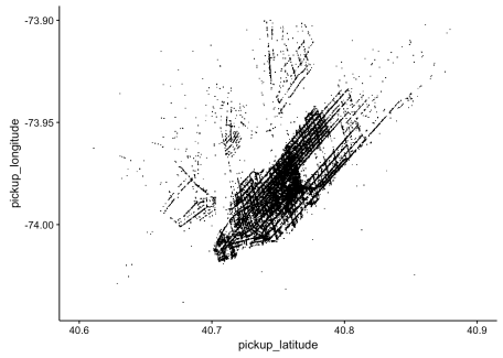 The latitude/longitude of pickup locations. Note that the x-axis is flipped, compared to a regular map.