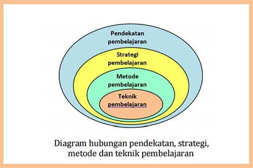 Metode dan Teknik pembelajaran
