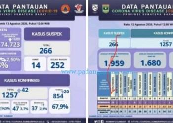 Infografis perkembangan Covid-19 Sumatera Barat, Kamis (13/8/2020). (Diskominfo SB)