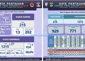 Infografis perkembangan Covid-19 Sumatera Barat. (Diskominfo SB)