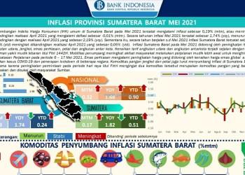 Inflasi Sumbar bulan Mei 2021 (Data BPS diolah BI Sumbar)