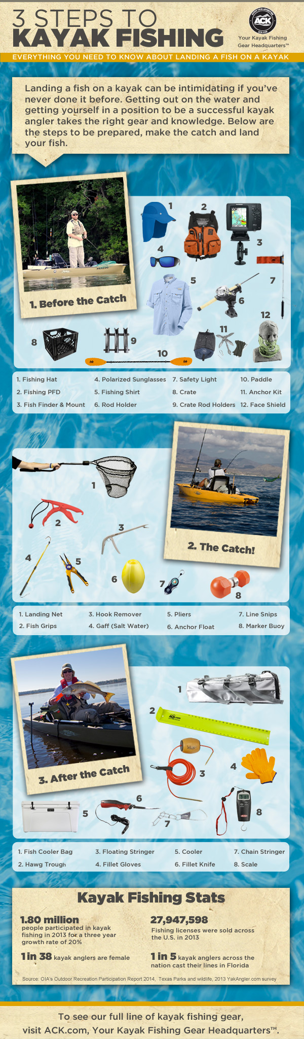 Equipment you need for freshwater kayak fishing