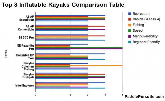 Top 8 Inflatable Kayaks Comparison by PaddlePursuits.com