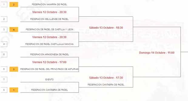 segunda masculina Campeonato de España de Selecciones Autonómicas Absolutas