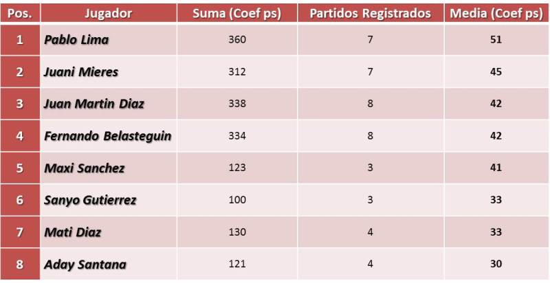 estadisticas tabla wpt castellon 1