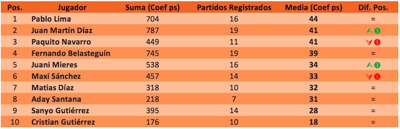 estadisticas padelstat Resumen Estadístico Torneo World Padel Tour Lisboa Cuadro Final