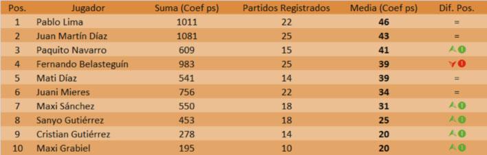 ranking 1 padelstat wptvalencia2014