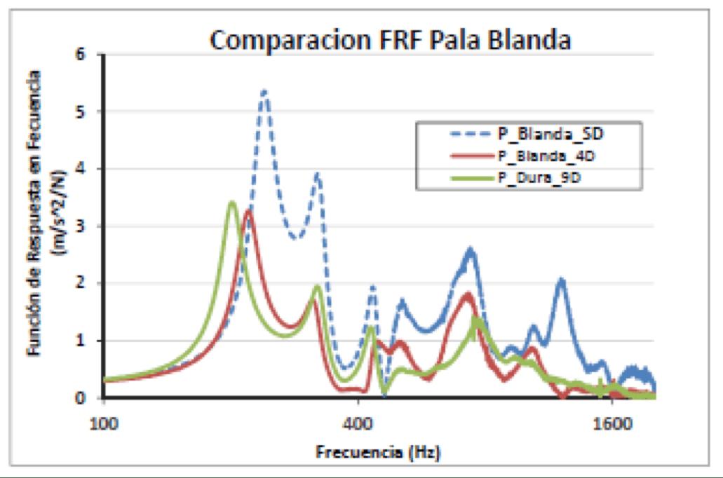 Comparacion FRF Pala Blanda