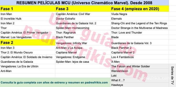 Resumen películas MCU Marvel