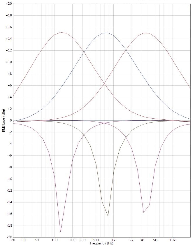 What Is A Parametric Eq