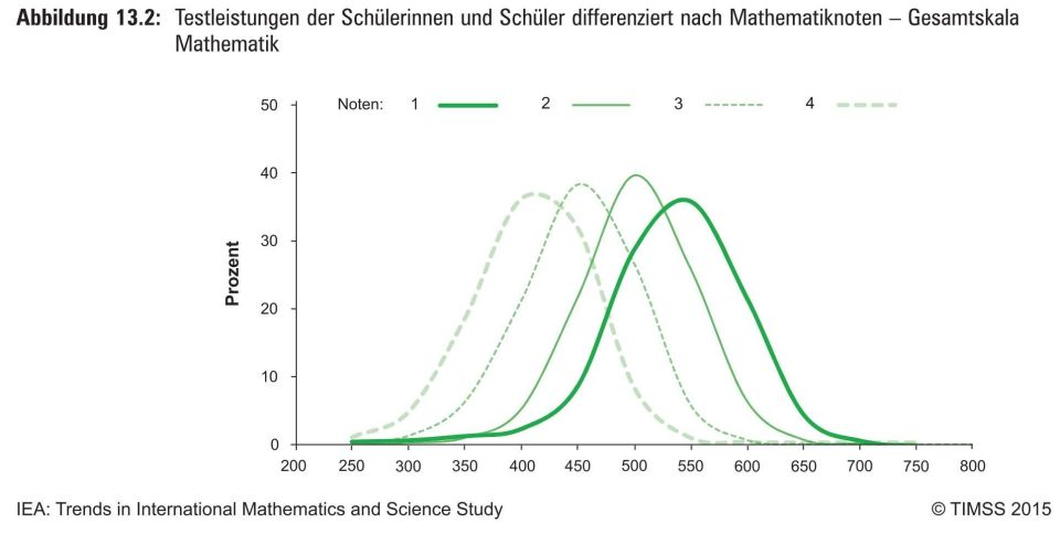 Matheleistungen vs Noten