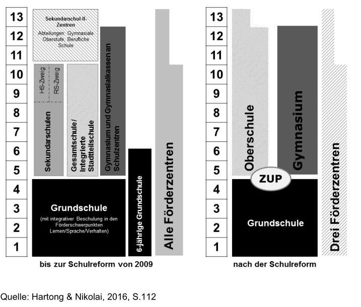 Struktur_Bremen