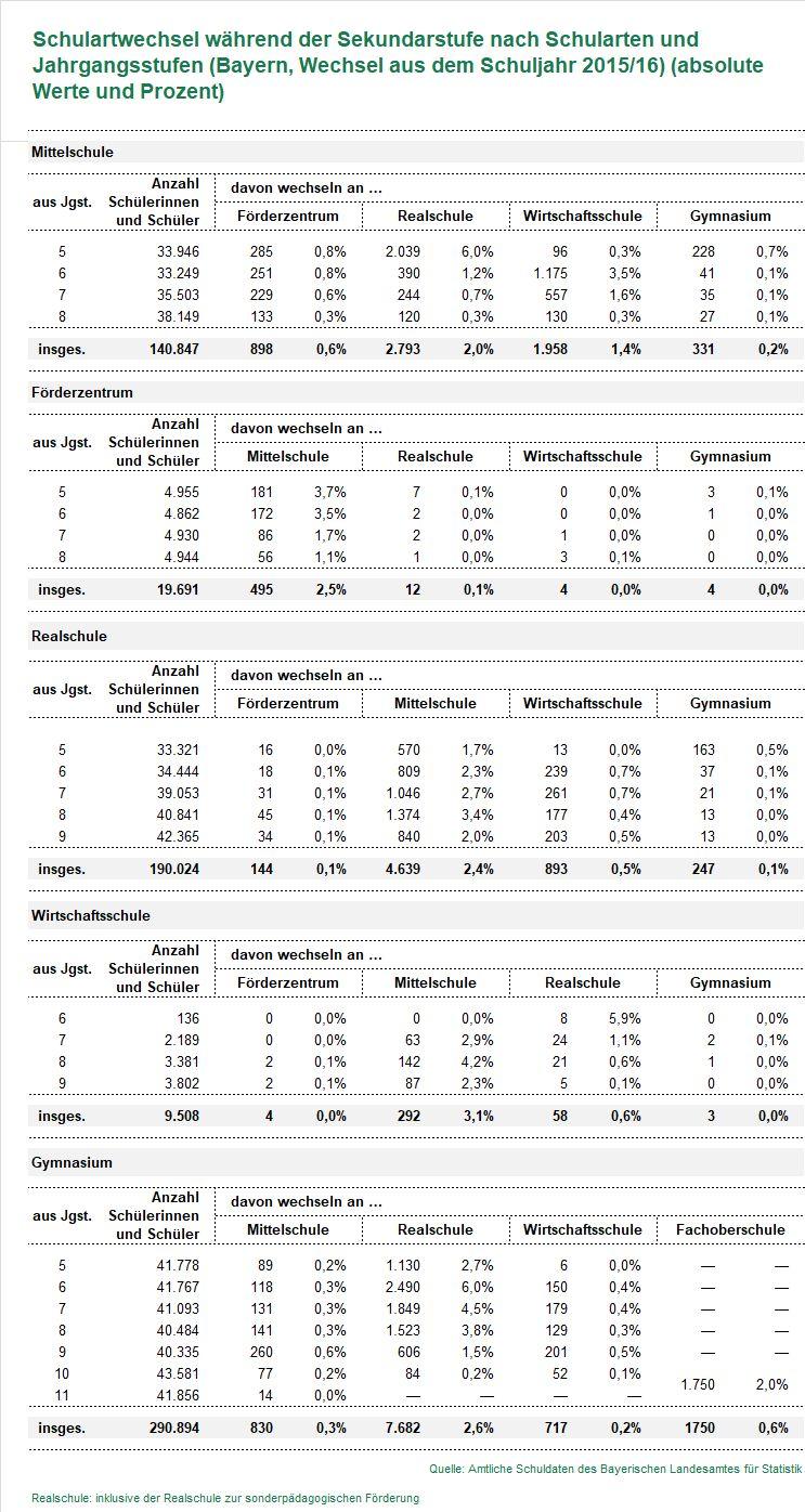 tabelle_schulartenwechsel