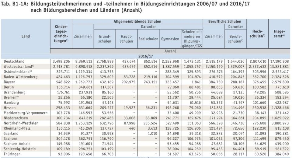 Bildungsbericht-Tabelle