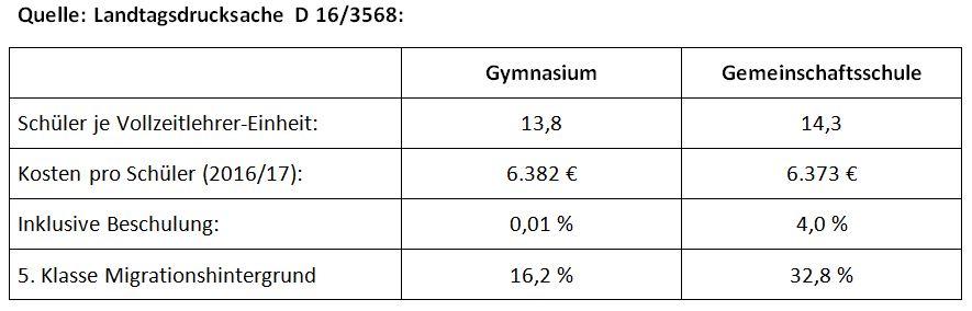 Finanzierung_GMS_Gym