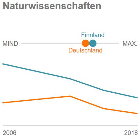 Finnland-Deutschland PISA Nawi