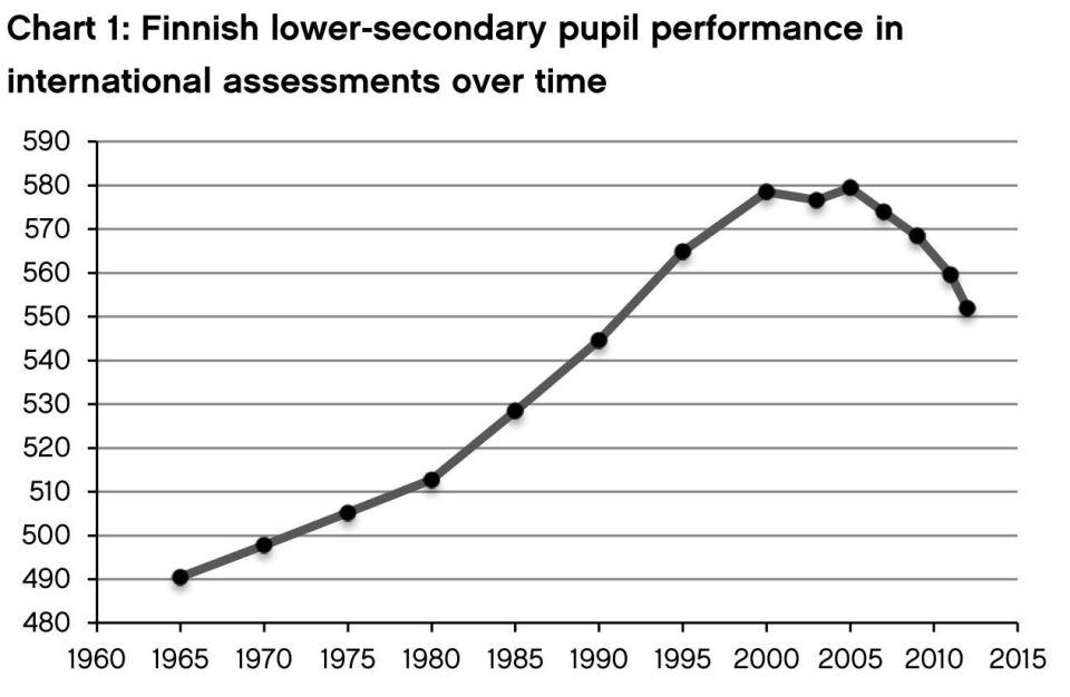 Entwicklung der Leseleistung in Finnland