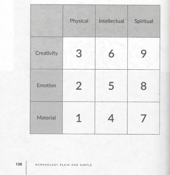 Numerology2