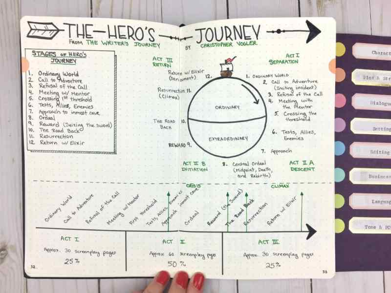 A page from my writing journal: The Hero's Journey |pageflutter.com