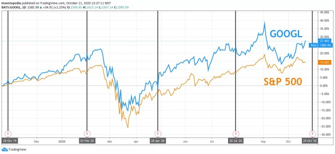 One Year Total Return for S&P 500 and Alphabet