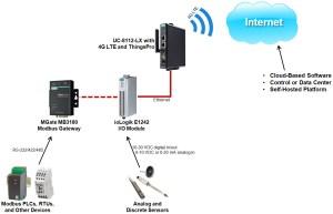 Get the 4G LTE Jump Start Kit