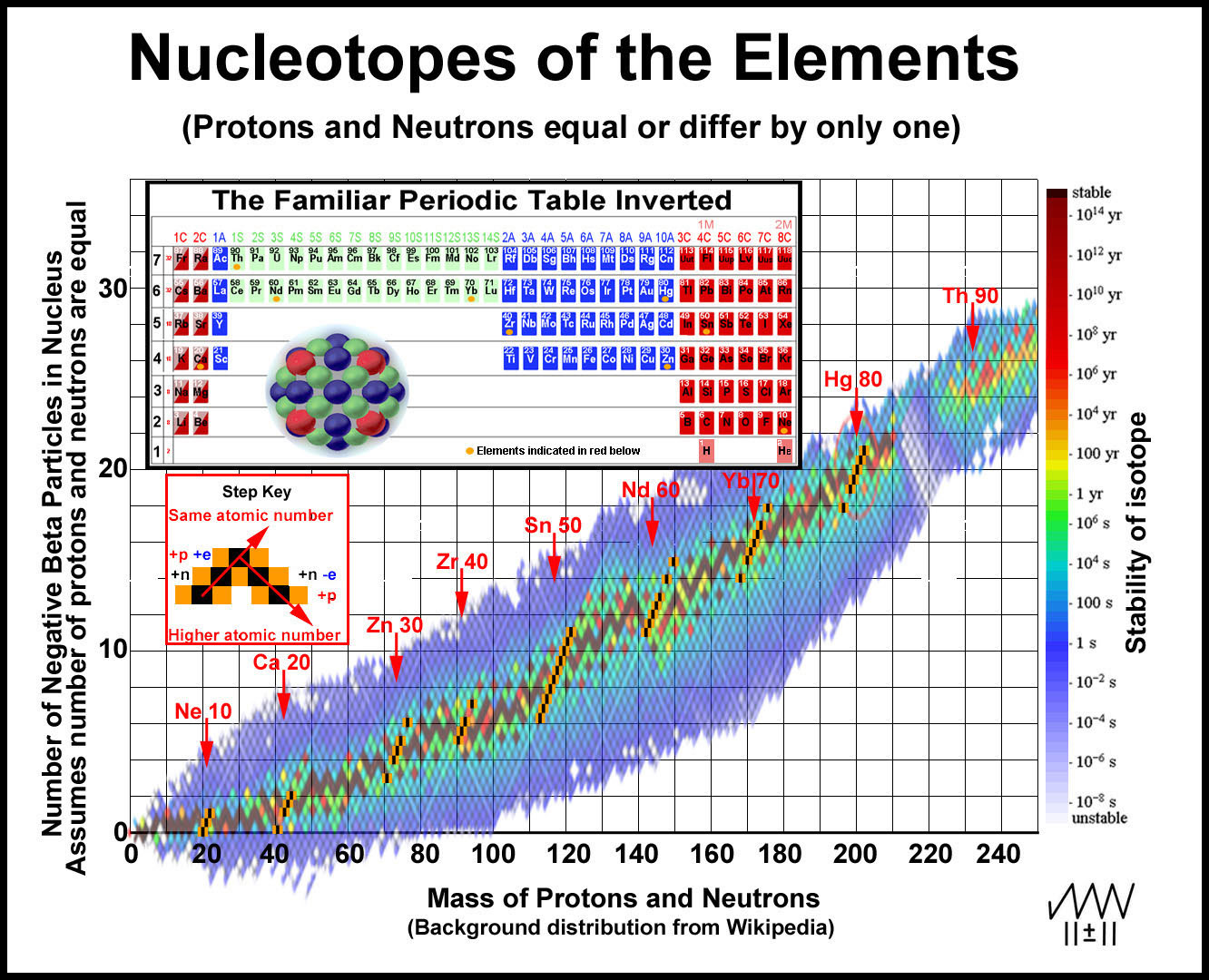 Elements Protons Neutrons And Electrons List Pictures To