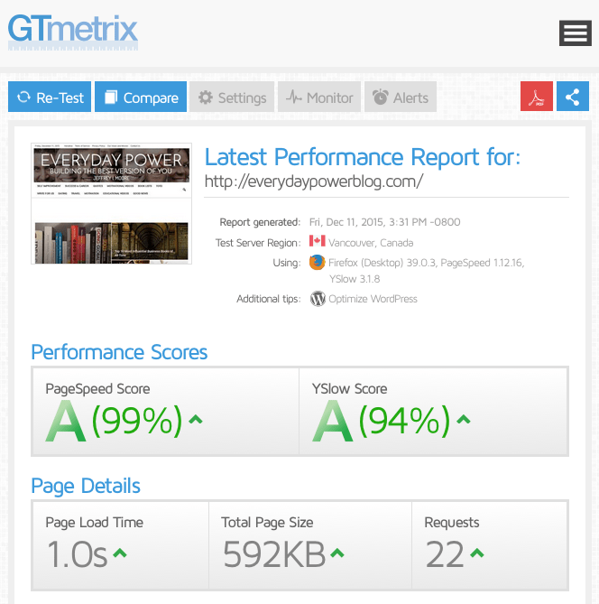 99% pagespeed score for everydaypowerblog.com