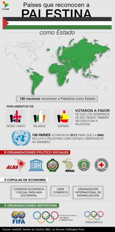 infografía_ países _ reconocen_estado palestino