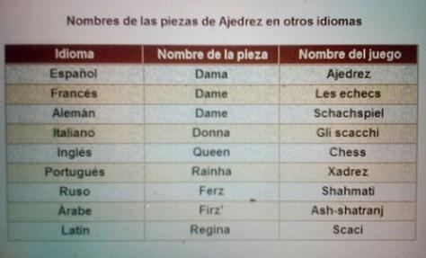 dama_ajedrez_idiomas