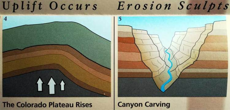 Геология плато Колорадо, Гранд-Каньон, США
