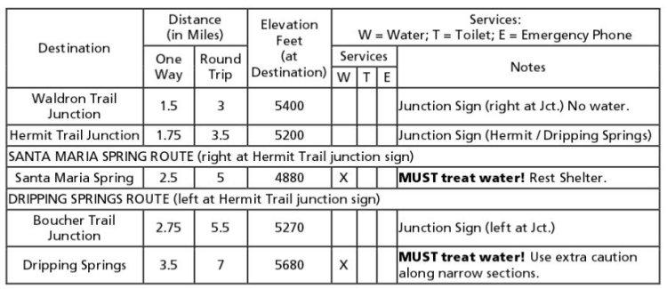 Характеристики и описание Hermit Trail в Гранд-Каньоне