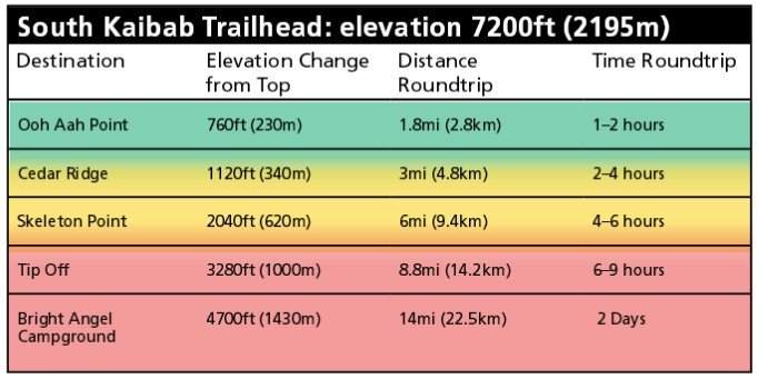 South Kaibab Trail в Гранд-Каньоне