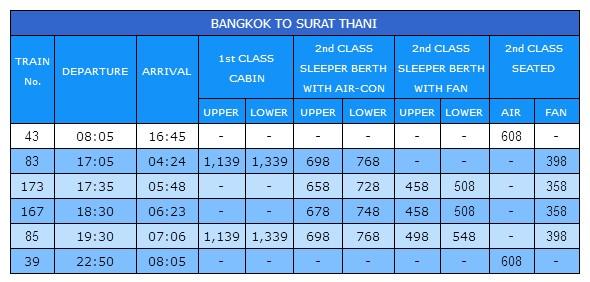 Расписание поездов из Бангкока в Сурат Тхани