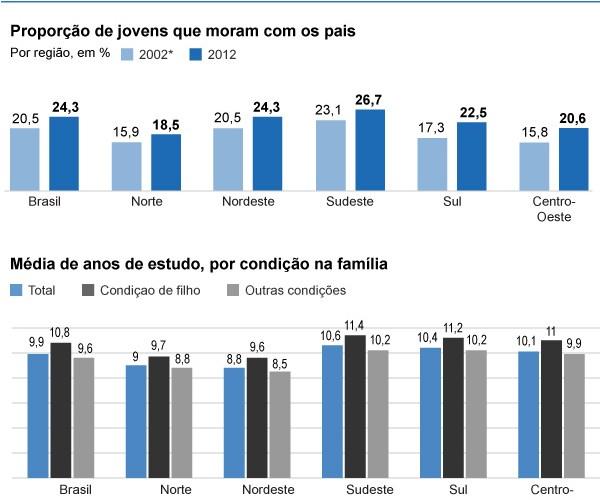 IBGE diz que jovens de 25 á 34 anos preferem morar com os pais