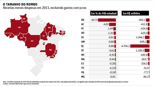 Rondônia tem rombo de R$ 425 milhões