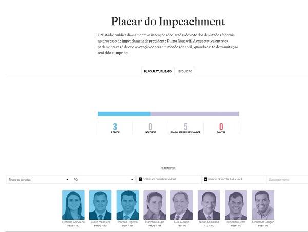 Placar do impeachment nesta segunda-feira, 11/04
