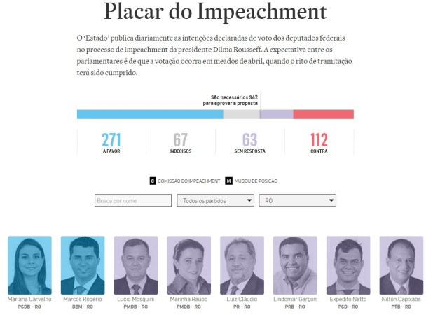 Placar do impeachment desta quinta-feira