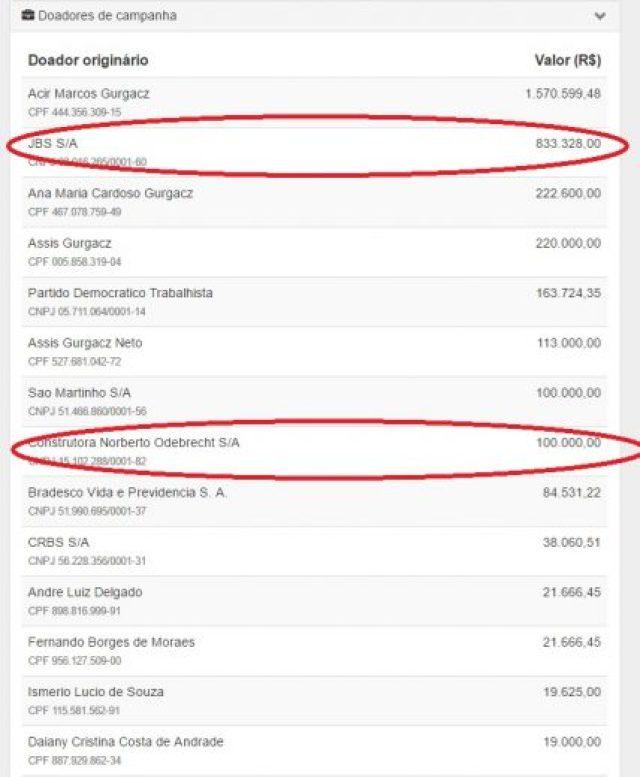 Doações na campanha de 2014, segundo prestação de contas do senador