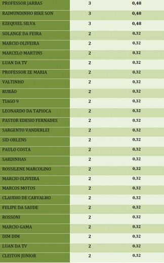 tabela_vereador-pvha2