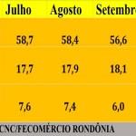 Endividamento das famílias de Porto Velho cai pelo segundo mês