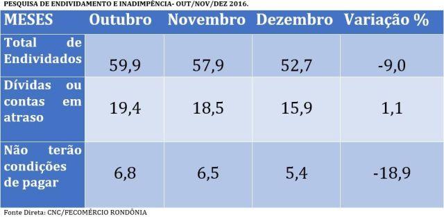 Endividamento das famílias de Porto Velho, em dezembro, fica no menor patamar do ano